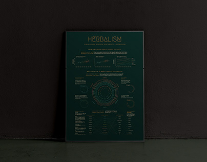 Infographic | Medical Herbalism
