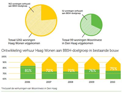 Online jaarverslag Haagwonen