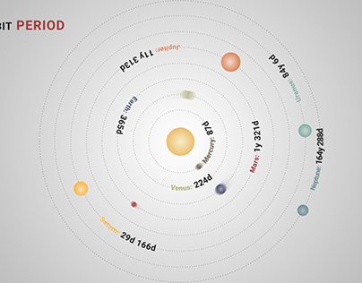 The Solar System - Infographic - personal project