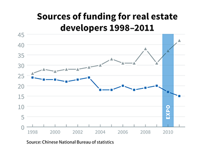 Thesis on Real Estate Markets