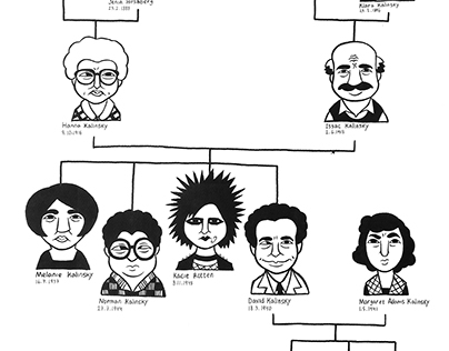 Kalinsky Family Tree