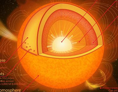 Sun Facts Illustration