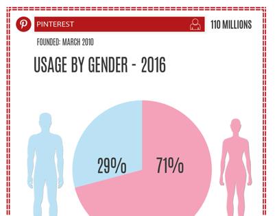 Social network Usage by gender