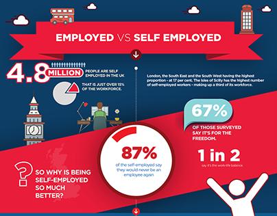 Employed vs Self Employed Infographics