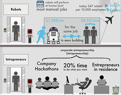 Everyone Will Become an Entrepreneur