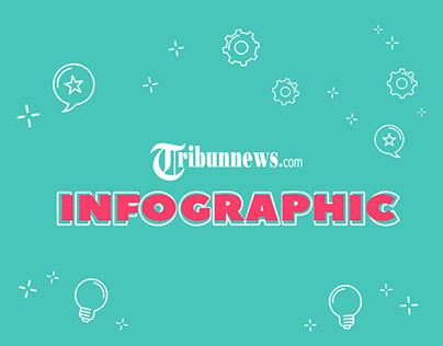 Social Media - Infographic Tribunnews