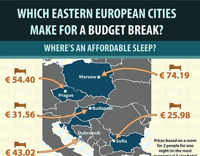 Eastern European City Cost Comparison - Infographic