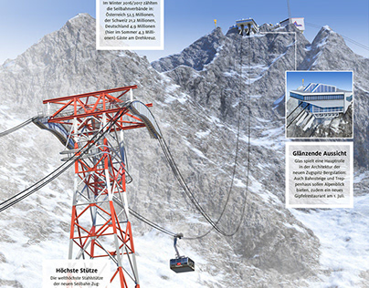 Zugspitze Cable-Car