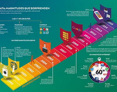 Infographic Big data