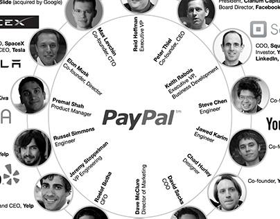 PayPal Mafia Graphic