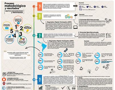 Infografía: Proceso metodológico y resultados · FAU