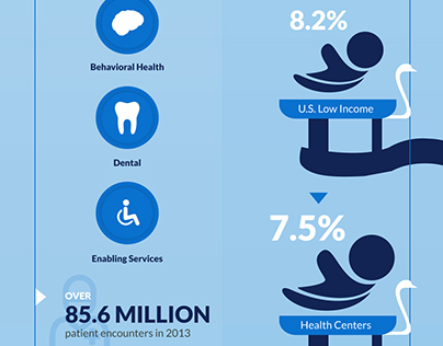 Lone Star Family Health Center Infographics
