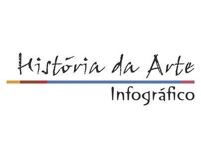 Infográfico História da Arte