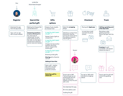 Meaningful Gift Buying Application UX&UI, User Journey