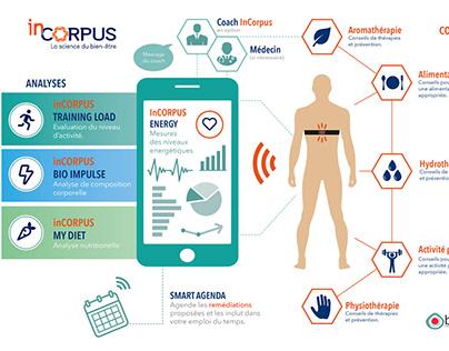 Infographie système Santé connectée (e-health) InCorpus