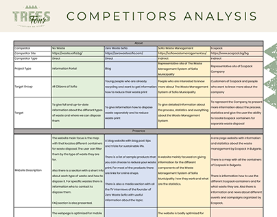 Competitors Analysis for a Product for Waste Recycling