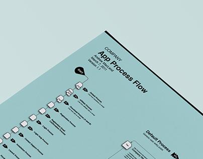 Website & App Process Flow