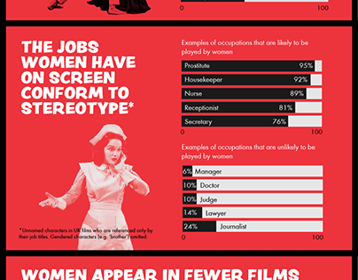Infographic for the BFI