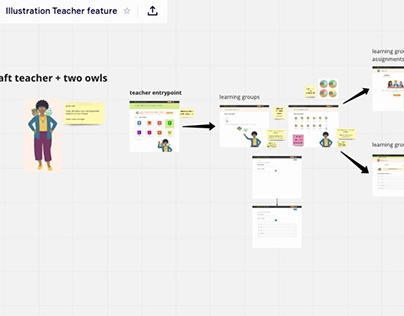 Sofatutor - Process for collaboration Product/Content