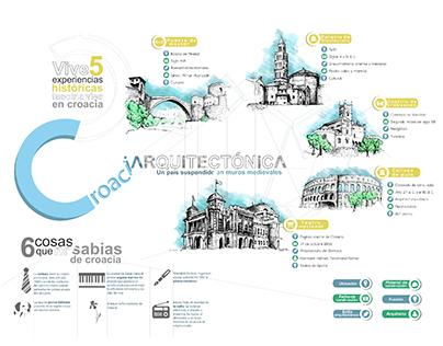 Infografìa: Croacia arquitectònica