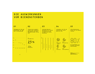 dashboard about bee death / informationdesign