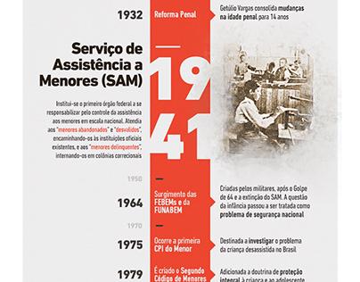Linha do tempo: ECA no Brasil
