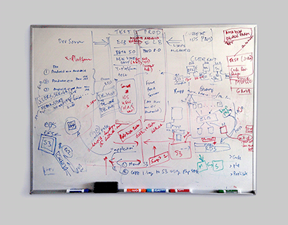 Whiteboards & Wireframes