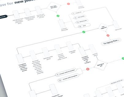 Job seeker user flow