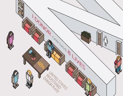 Live On | Organ & Tissue Donation Information Design