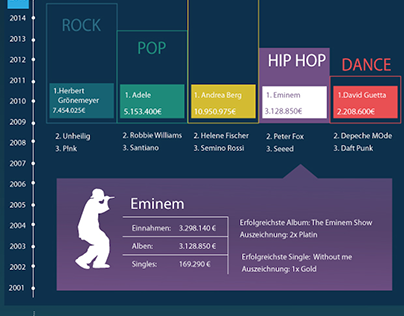 What musicians earn Infographic