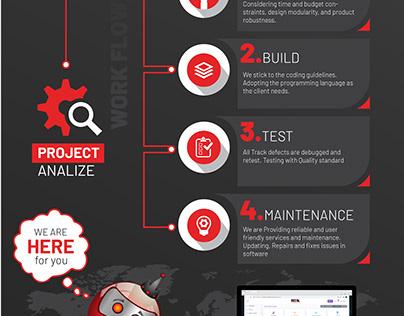 Software Development Process - Rexx Technologies