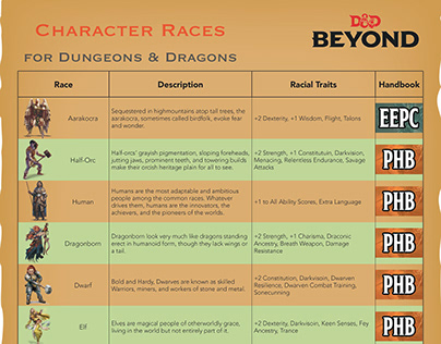 Character Races for D&D
