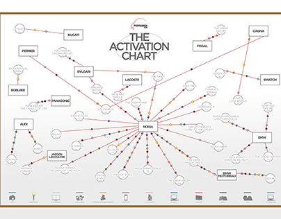 The Activation Chart