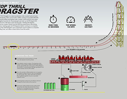 Diagram about the Top Thrill Dragster Roller Coaster