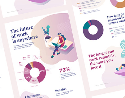 The future of work is anywhere / Infographic