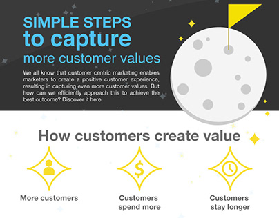 Infographic-Steps to capture more customer values