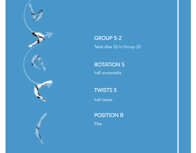 Rio 2016 Olympic Diving