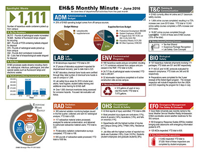 EH&S Monthly Minute