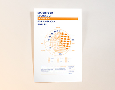 Infographic Poster—Trans Fat