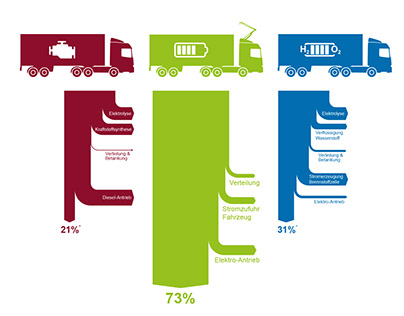 O-Lkw Infografiken | Öko-Institut e.V.