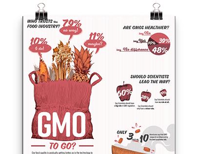 GMO to Go?