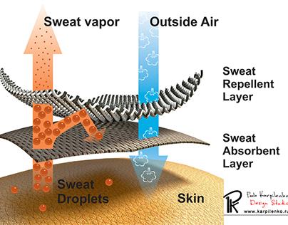 Functional benefits of nano material