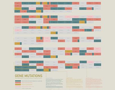 Data Viz   Gene Mutations