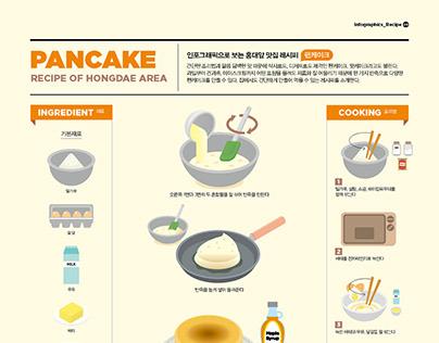 1908 Infographics_Recipe : Pancake