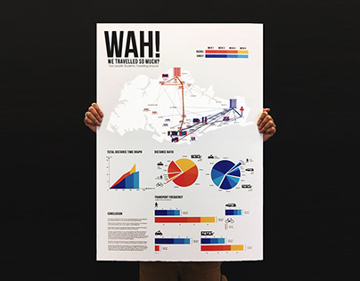 WAH! We travelled so much? Infographics