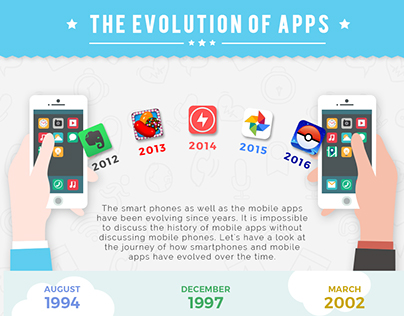 Infographic - Evolution of Mobile Apps