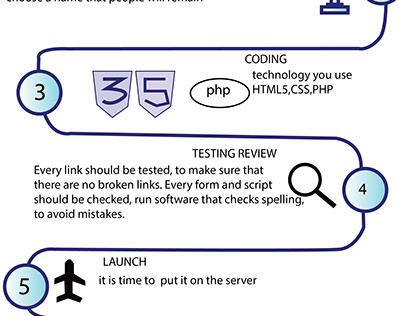 web development steps- infographics