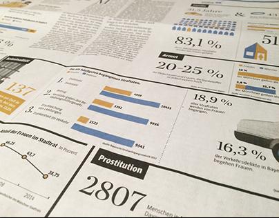 Süddeutsche Zeitung I Infografik