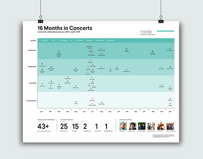 16 Months in Concerts