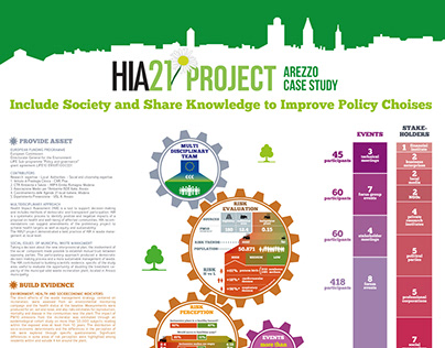 HIA21 Case Study Infograghic with Nunzia Linzalone, IFC
